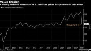 Bloomberg Reference to the Vehicle Value Index